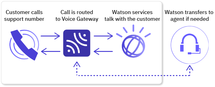 Create a next-generation call center with Voice Gateway